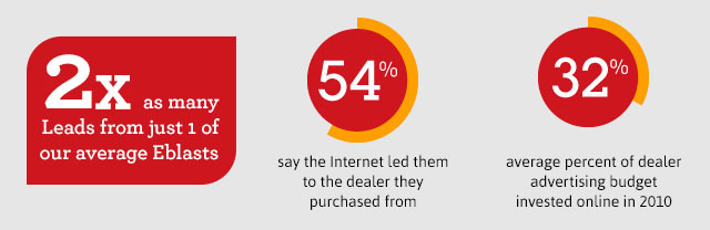 2x as many Leads from just 1 of our average Eblasts - 54% say the Internet led them to the dealer they purchased from. 32% average percent of dealer advertising budget invested online in 2010.
