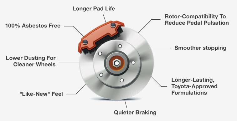 Brake Repair Diagram : Oem toyota brakes service center columbus dublin oh
