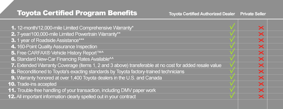 Image result for toyota certified pre owned benefits